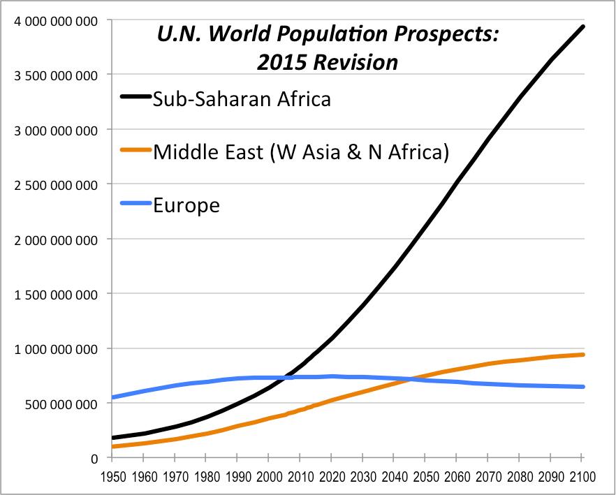 third world population africa overpopulation